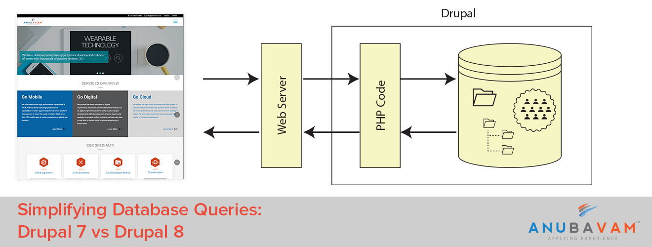 Database Queries in Drupal 8